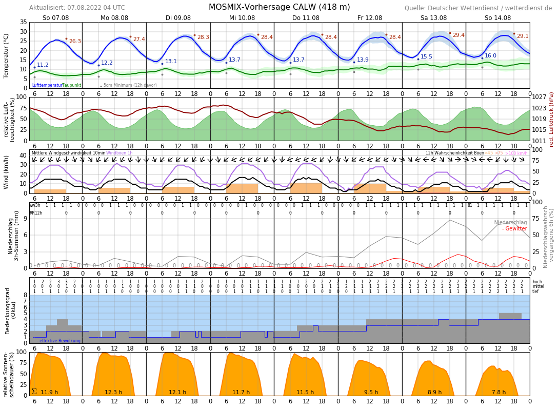 Wetter Calw 14 Tage