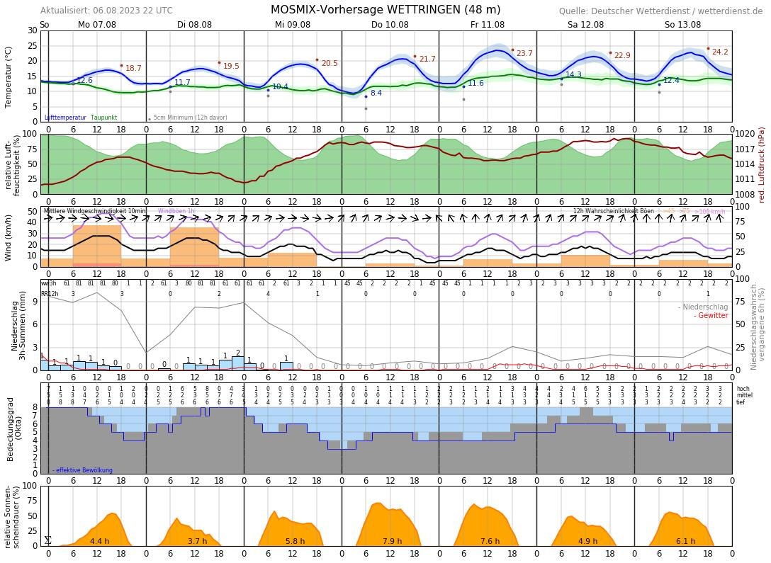 Wetter Ochtrup 14 Tage