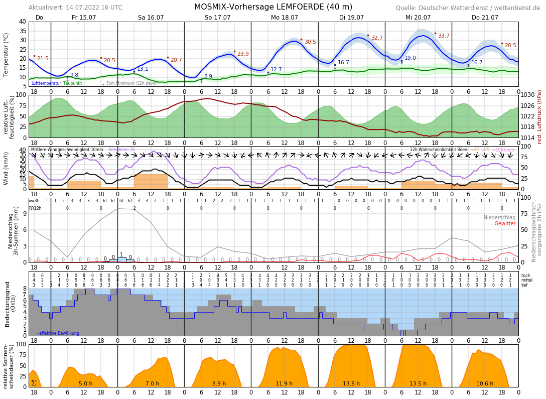 Wetter Lübbecke 14 Tage