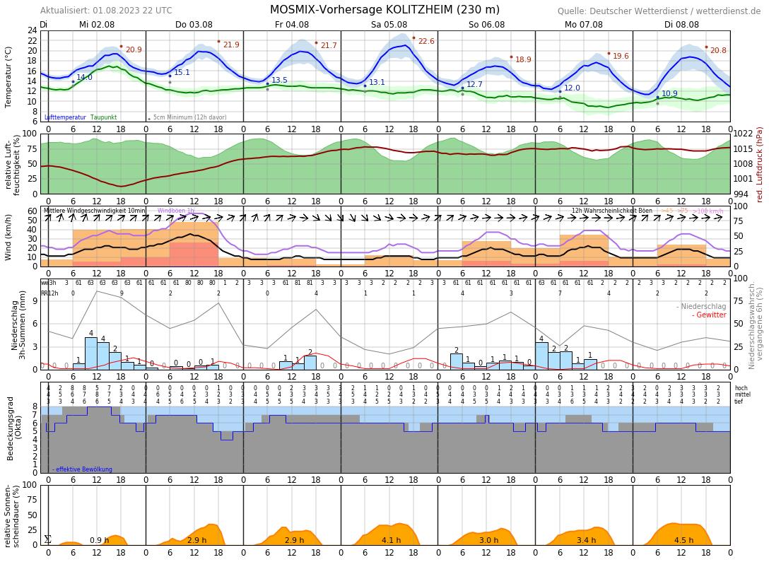 Wetter Volkach 14 Tage