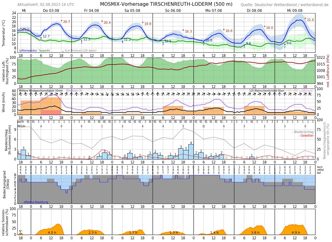 Wetter In Tirschenreuth 7 Tage