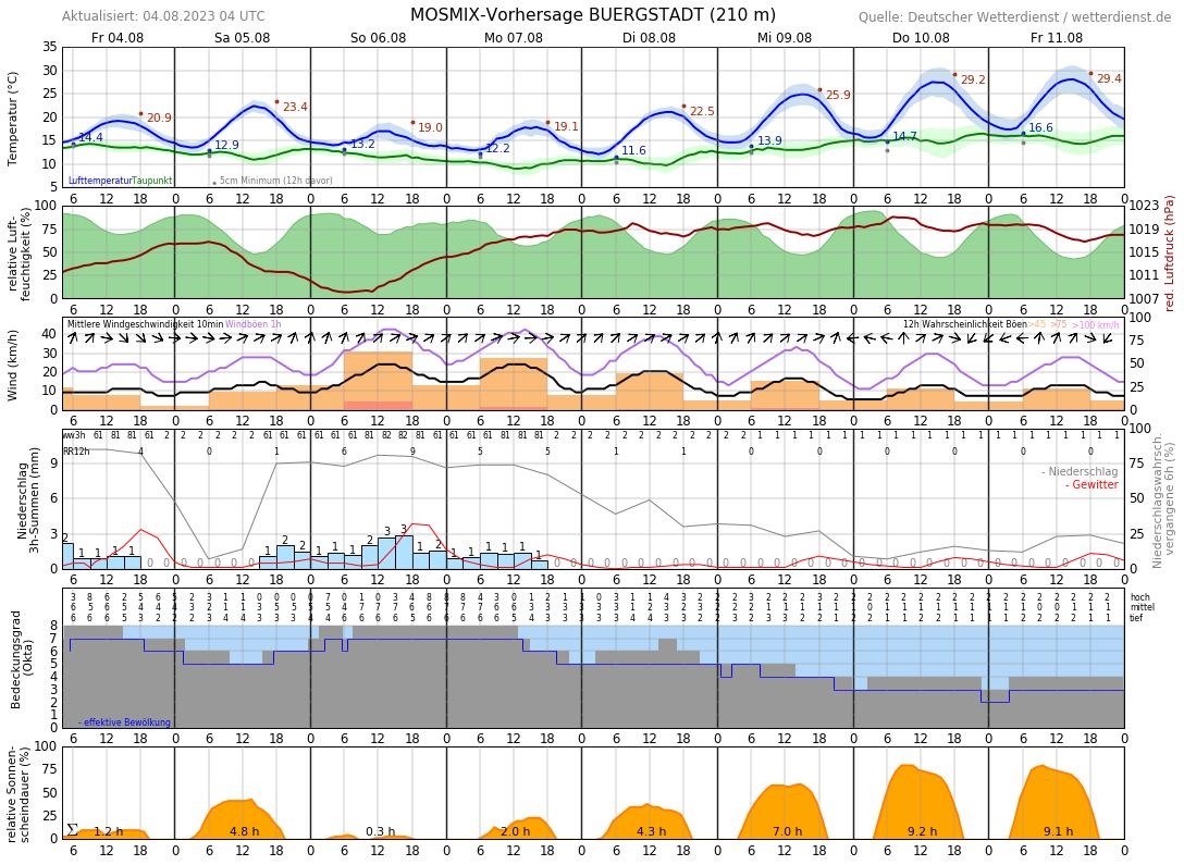 Miltenberg Wetter 14 Tage