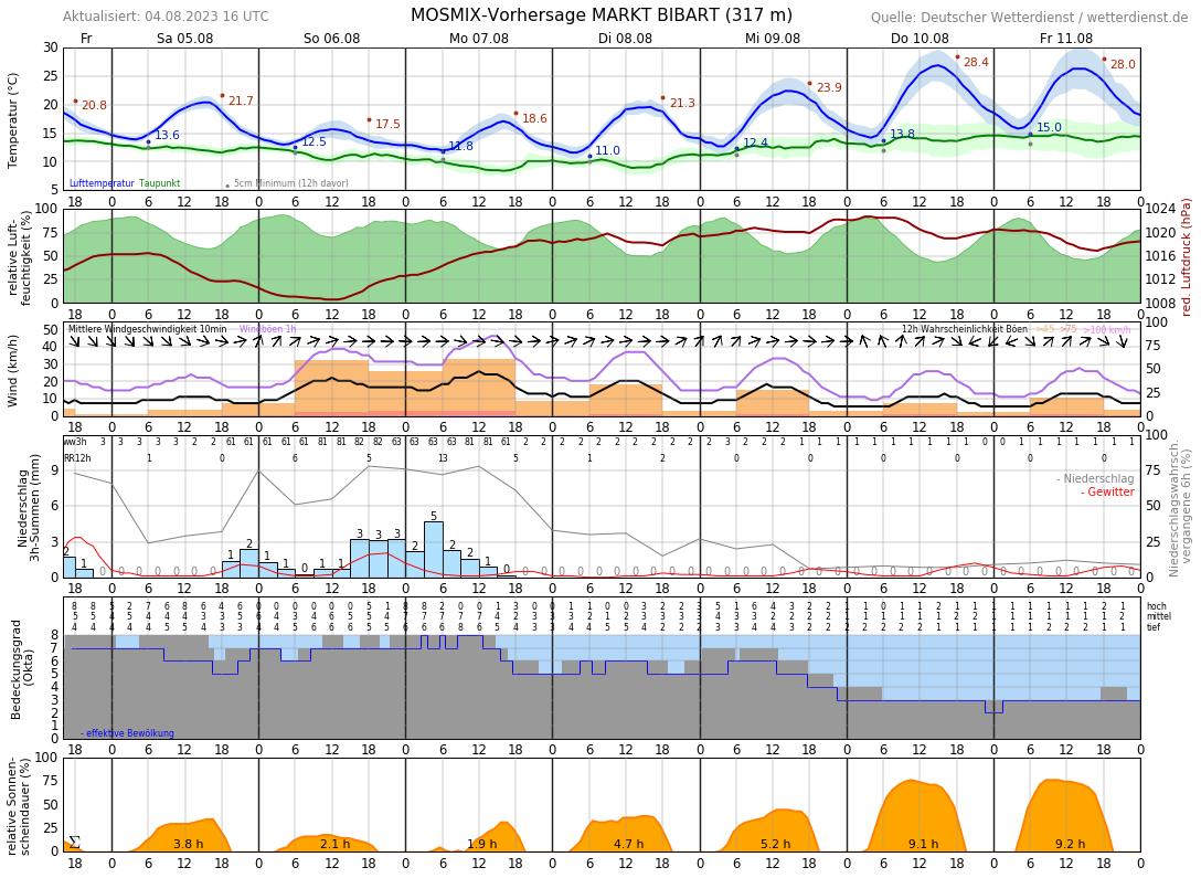 Wetter Ingolstadt Nächsten 14 Tage