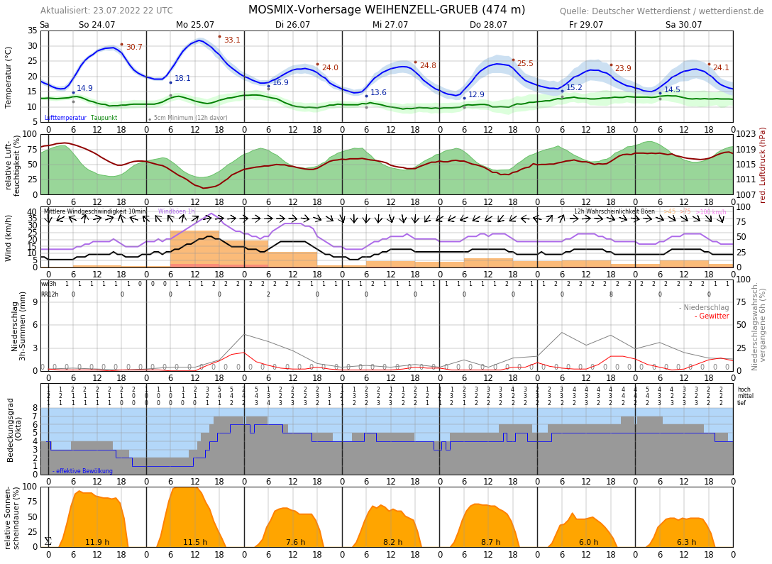 Wetter Ansbach 14 Tage
