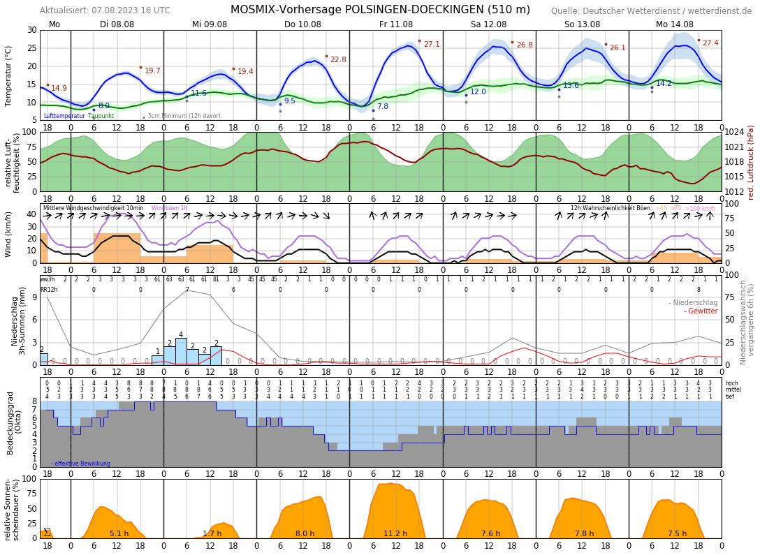 Wetter Heidenheim 16 Tage