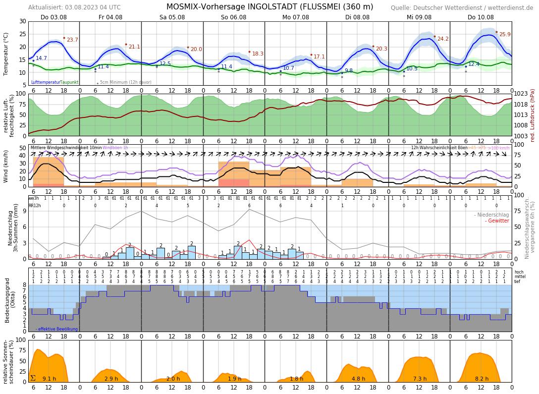 Wetter Ingolstadt 10 Tage