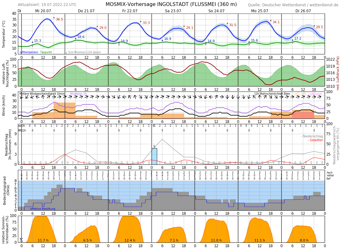 Wetter Ingolstadt 7 Tage