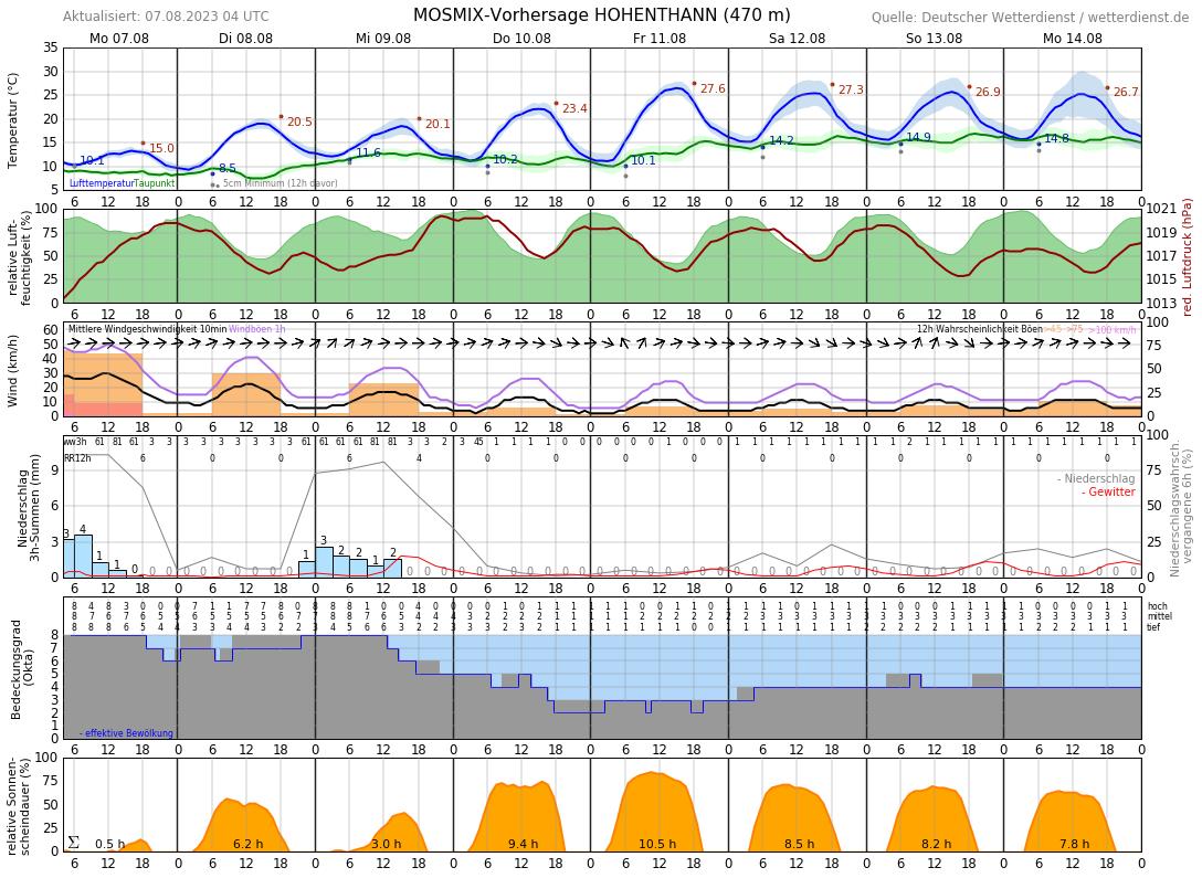 Wetter Landshut 14 Tage Vorhersage