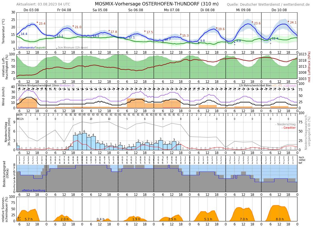 Wetter Deggendorf 14 Tage
