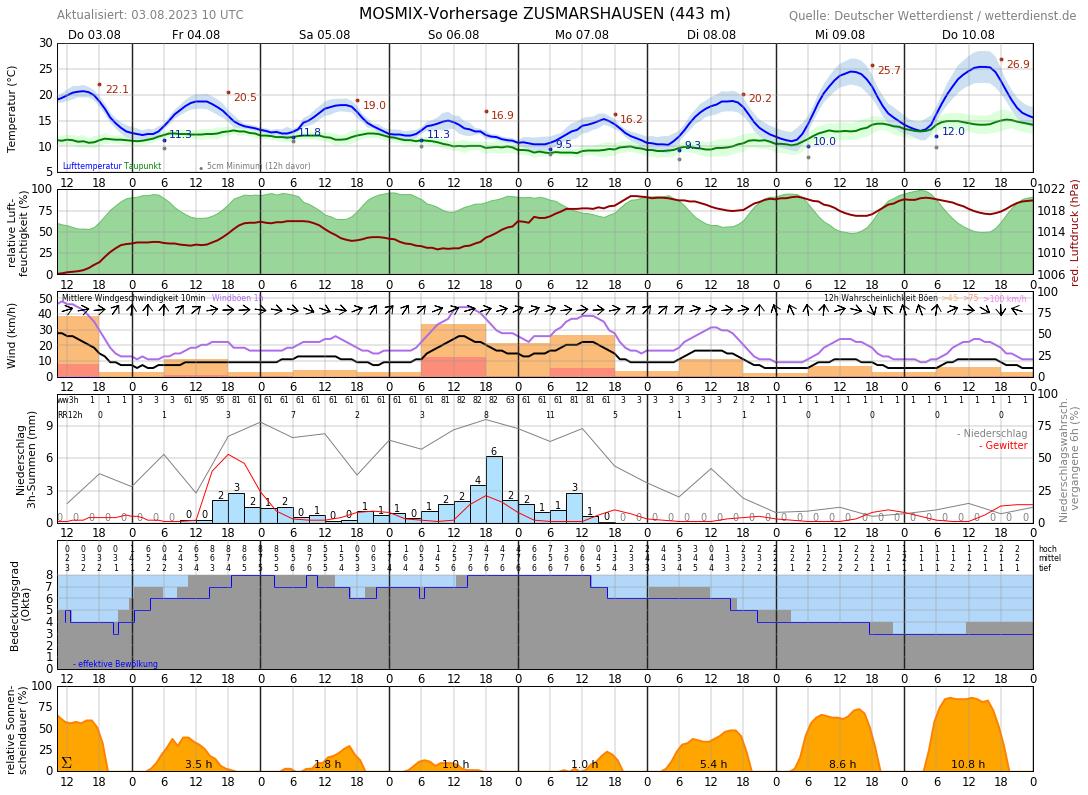 Wetter Augsburg 10 Tage