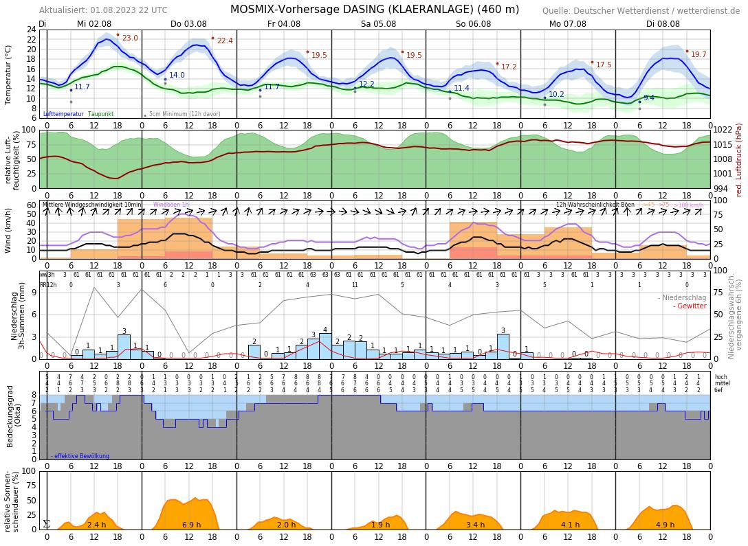 Wetter Friedberg Bayern 14 Tage