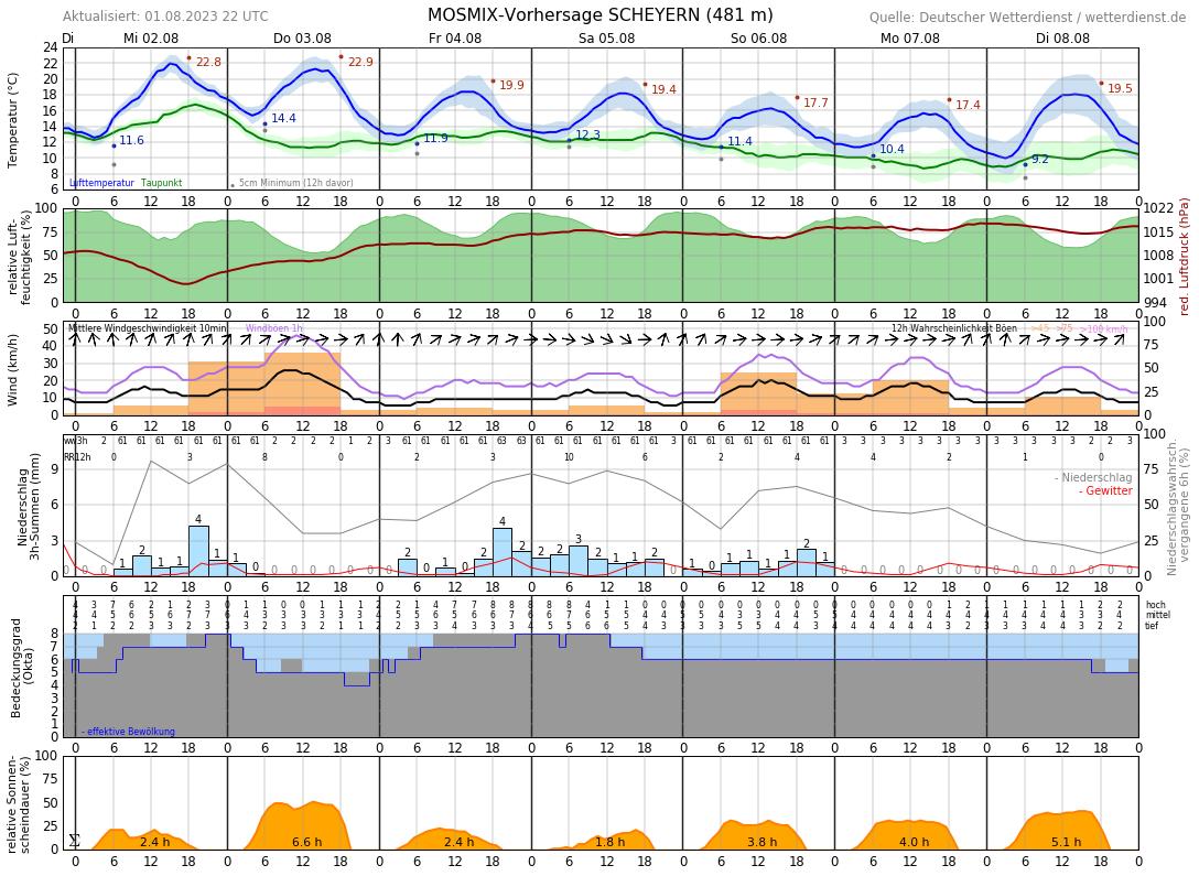 Wetterbericht Pfaffenhofen
