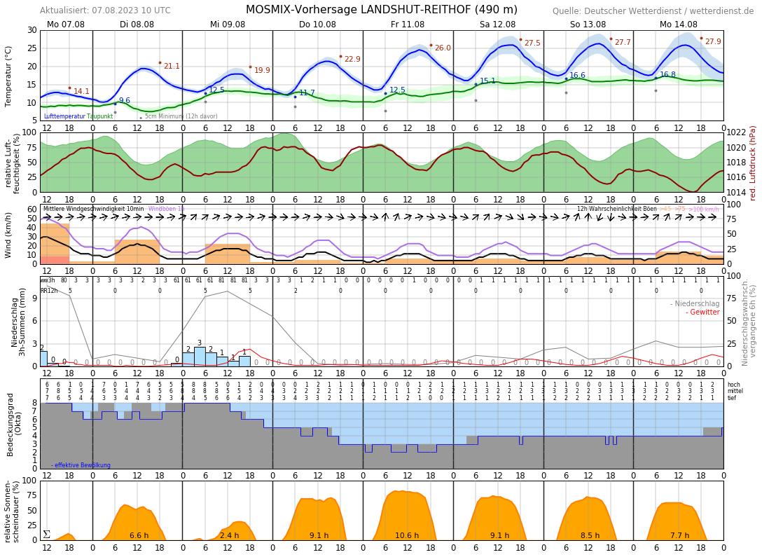 Landshut Wetter 14 Tage