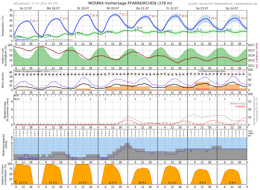 Wetter Bad Birnbach 14 Tage
