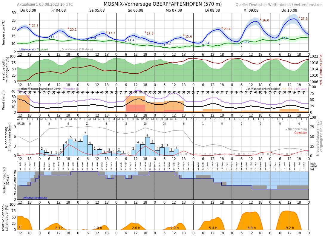 Wetter Starnberg 7 Tage