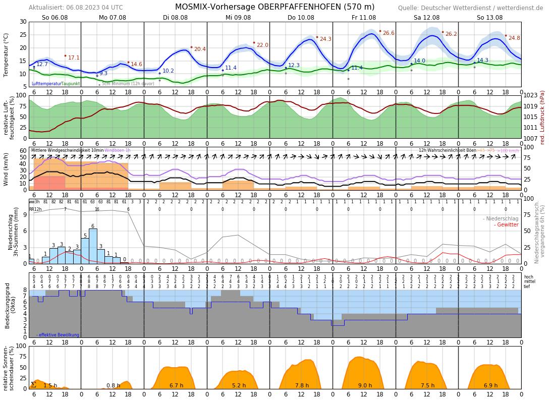 Wetter Germering 14 Tage