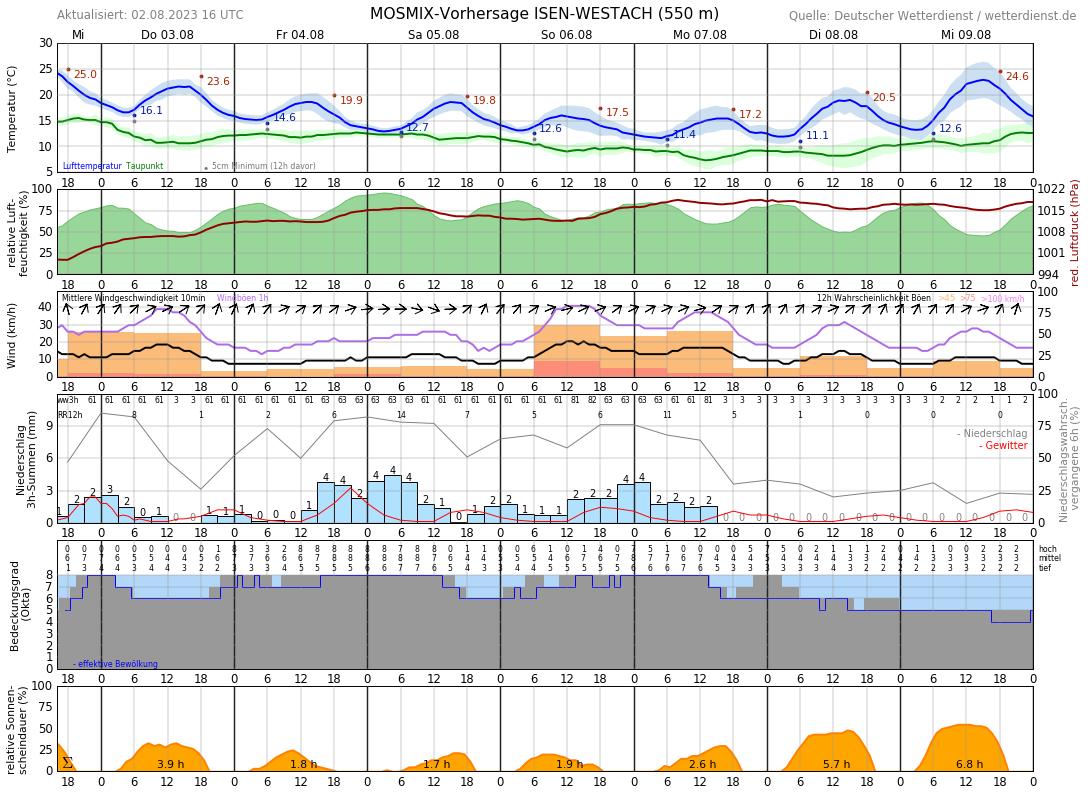 Wetter Oberbayern 16 Tage