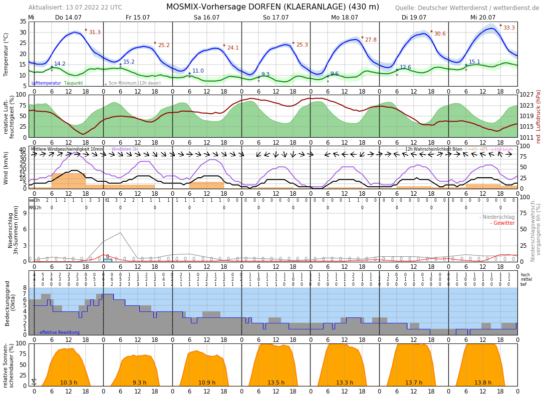 Wetter Kronberg 7 Tage