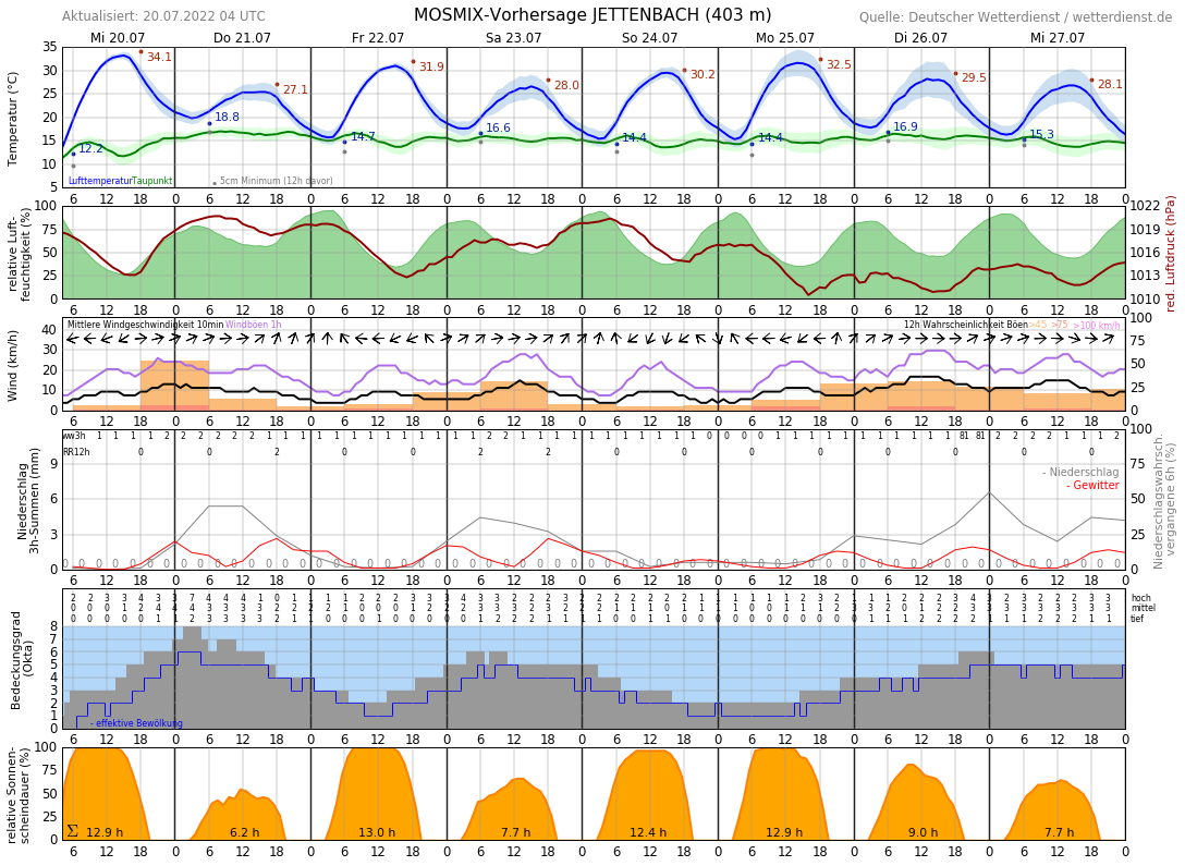 Wetter Com Winterberg 16 Tage