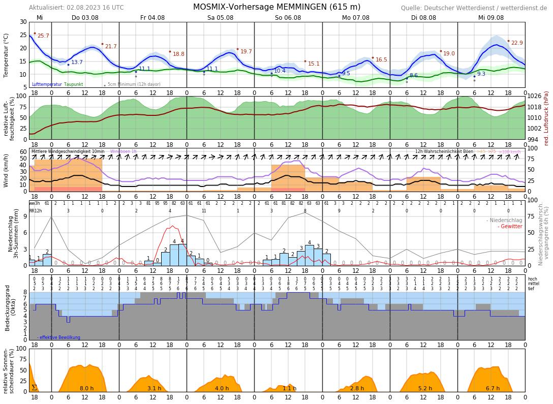Wetter Memmingen 10 Tage