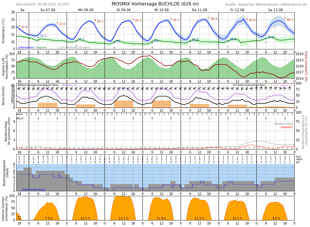 Wetter Hyeres 16 Tage