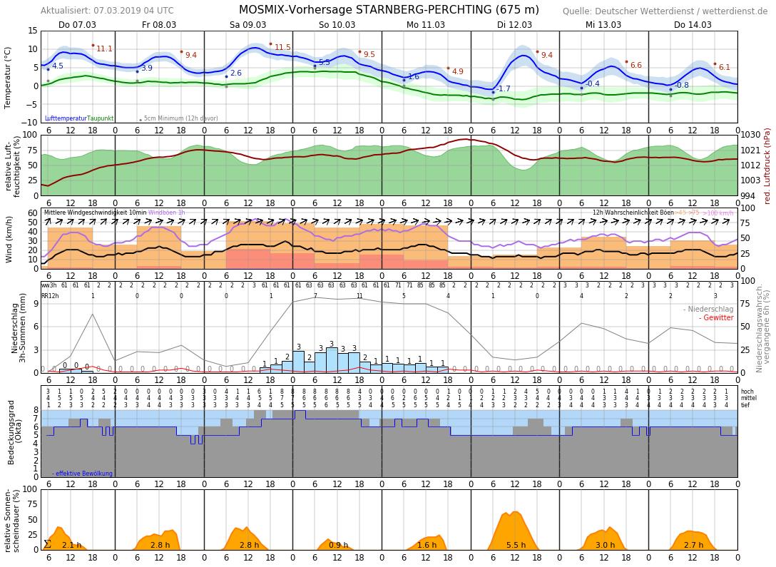 Wetter Seefeld 7 Tage