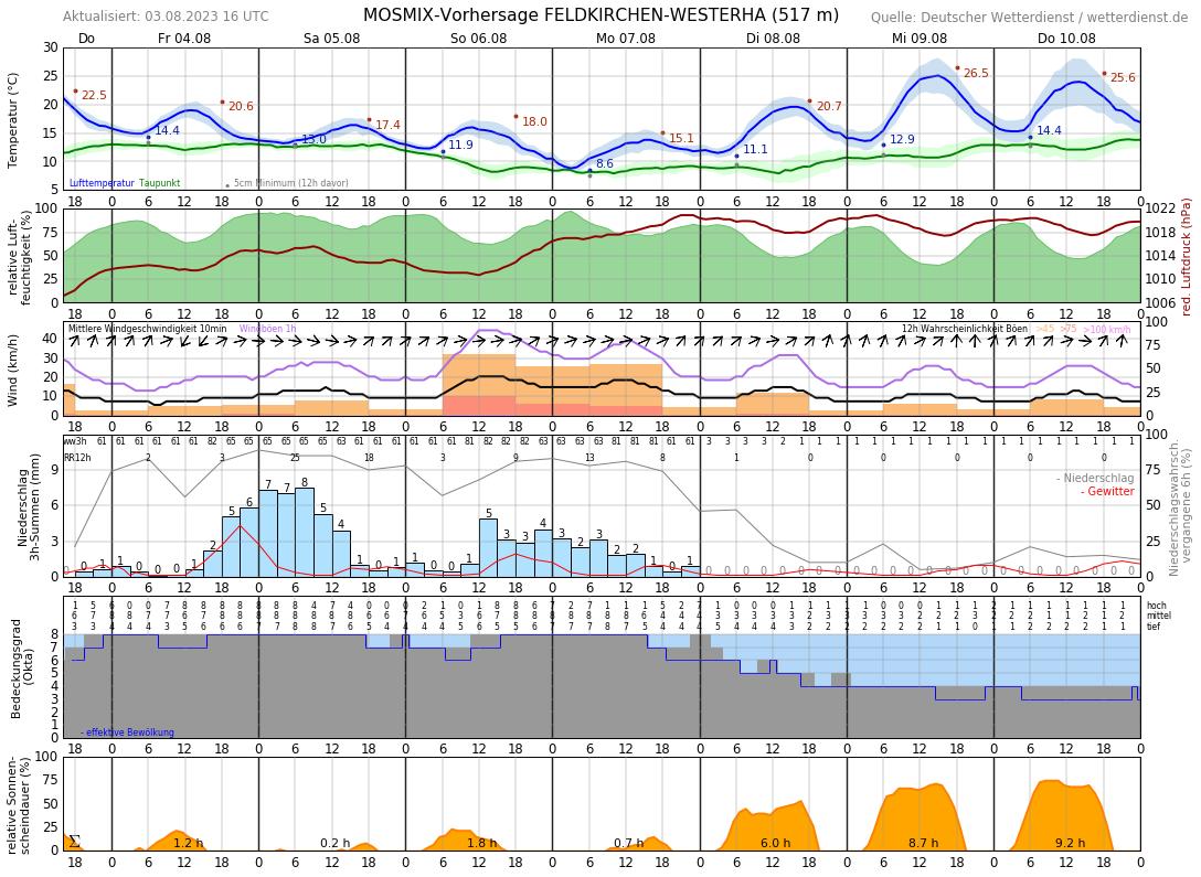 Wetter Ebersberg 16 Tage