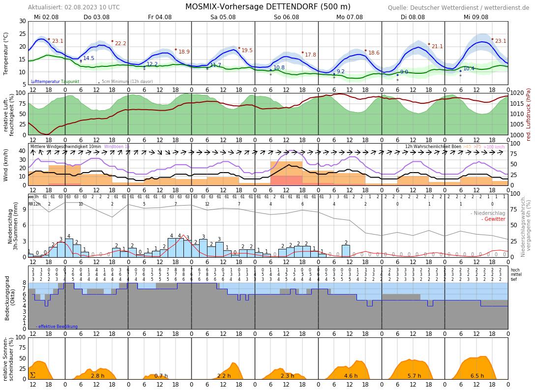 Wetter Bad Hersfeld 14 Tage