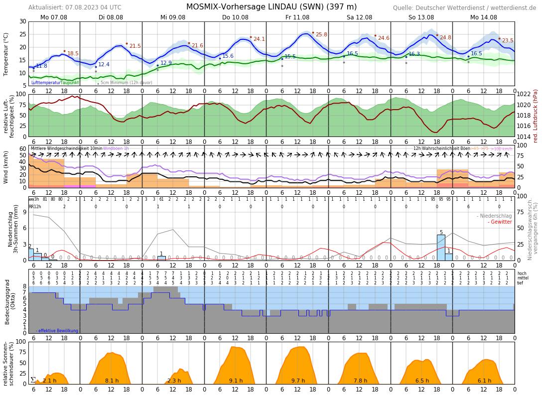 Wetter Lindau 14 Tage