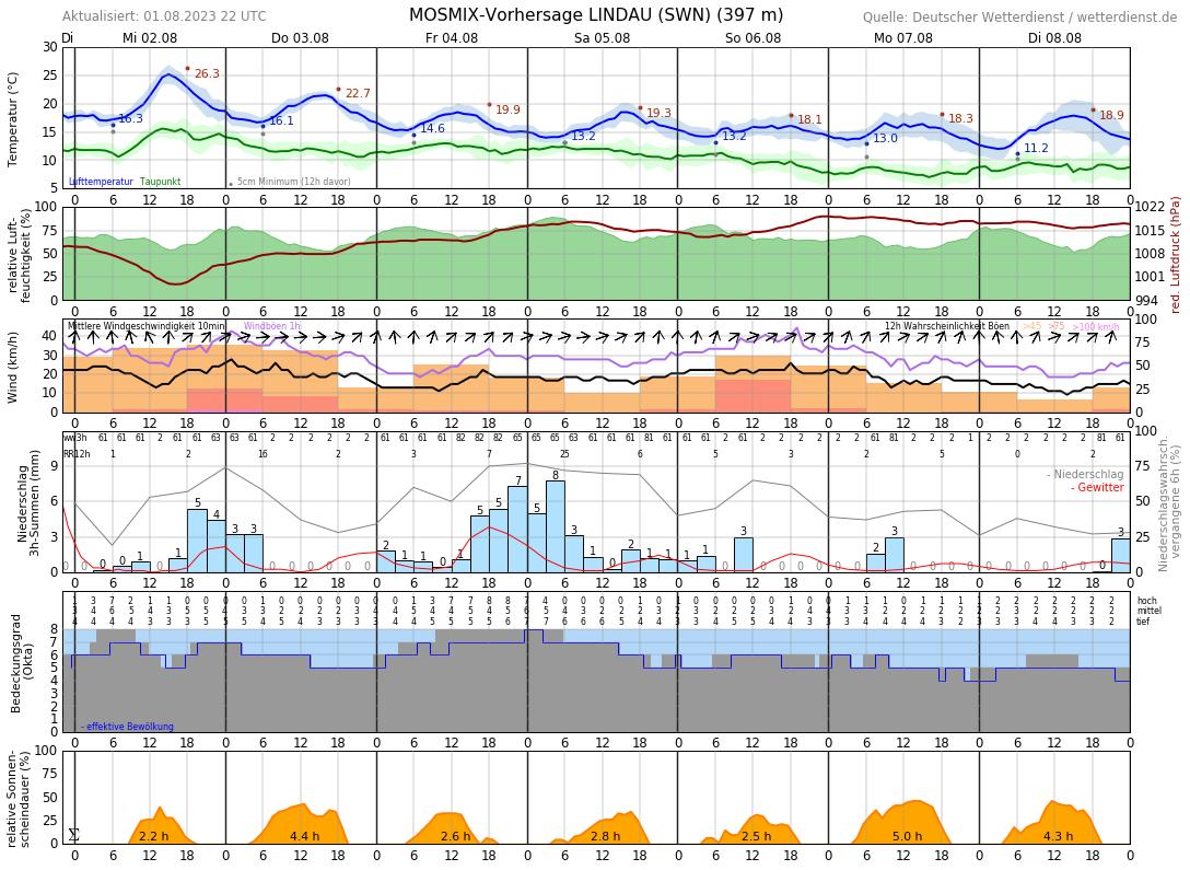 Wetter In Lindau 16 Tage