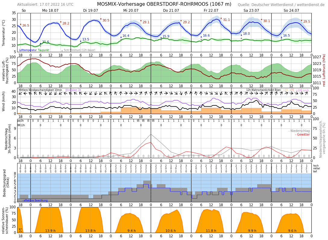 Wetter Kleinwalsertal 10 Tage