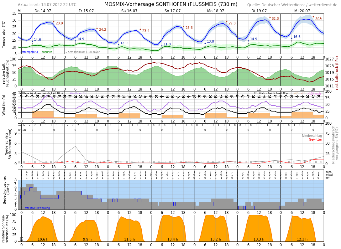 Wetter Sonthofen 14 Tage