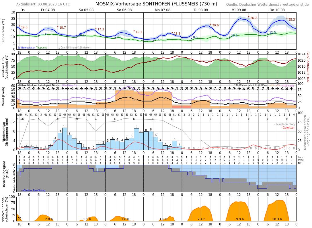 Wetter Sonthofen 7 Tage