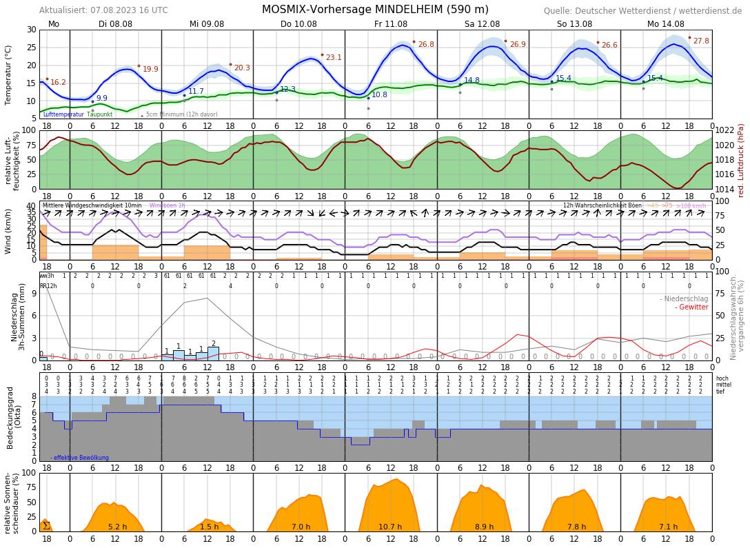 Wetter Mindelheim 5 Tage