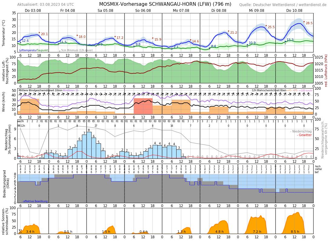 Wetter Schwangau 14 Tage