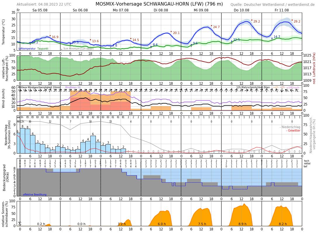Wetter Füssen 16 Tage