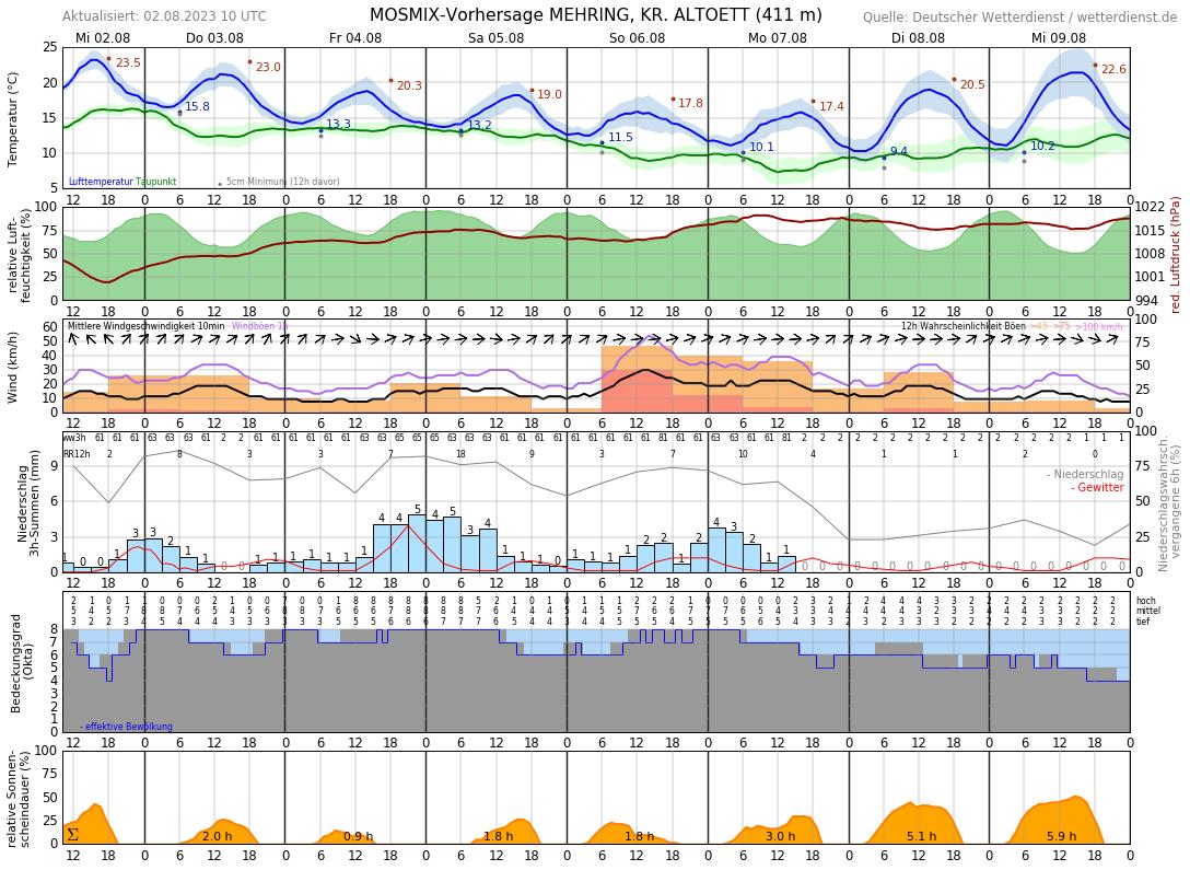 Wetter Burgkirchen 16 Tage