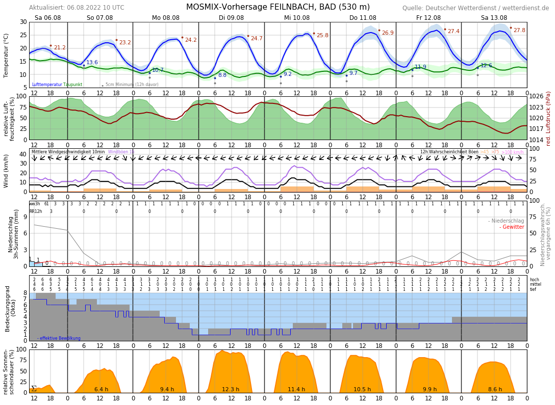 Wetter Raubling 16 Tage