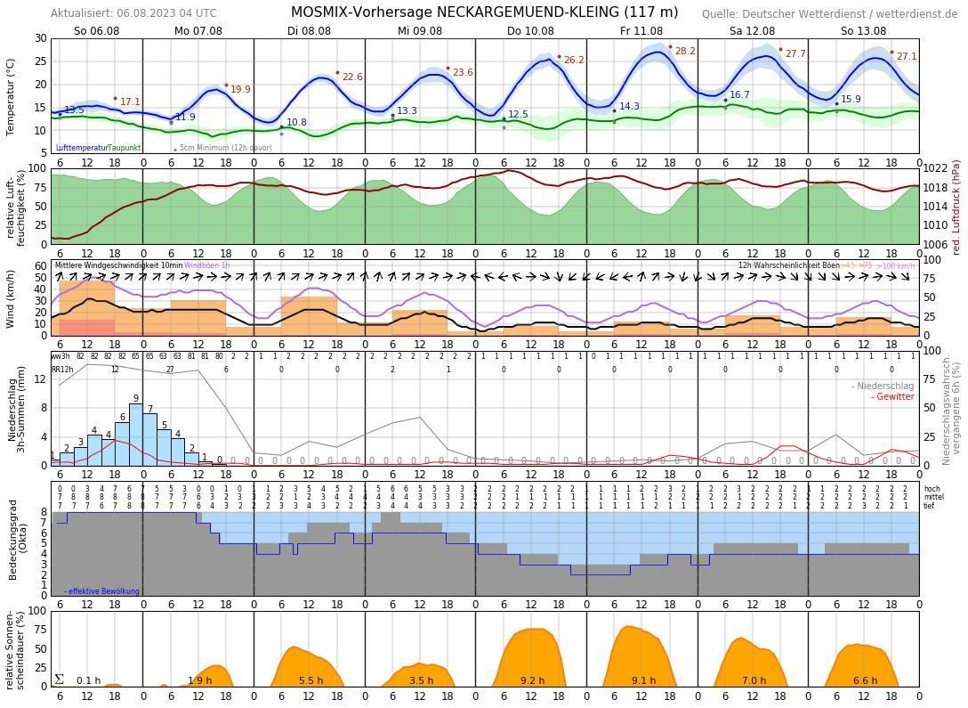 Wetter Wiesloch 16 Tage