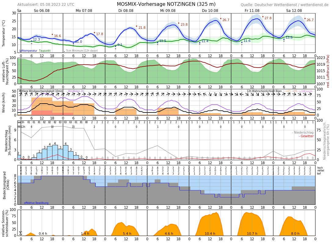 10 Tage Wetter Kirchheim Unter Teck Wetterdienstde