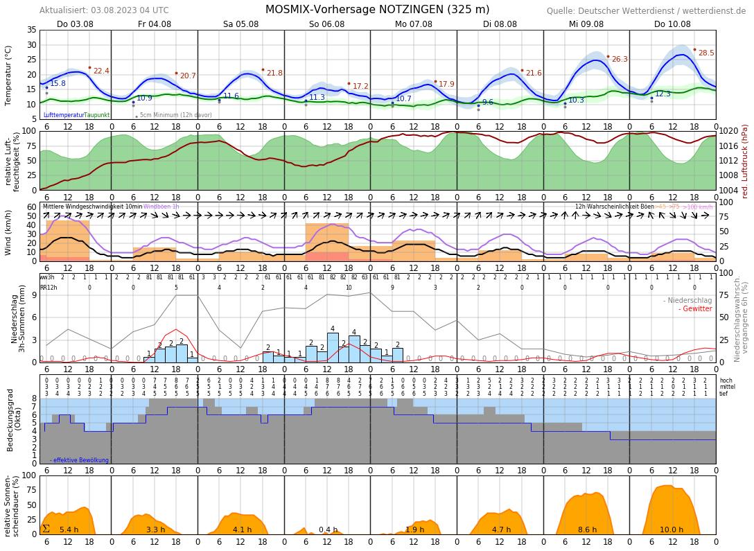 Wetter Kirchheim Teck 16 Tage