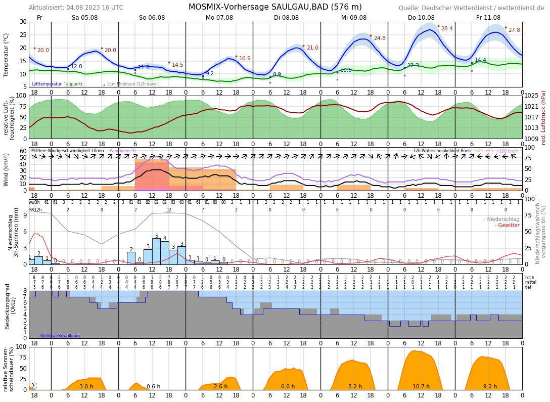 Wetter Bad Saulgau 16 Tage