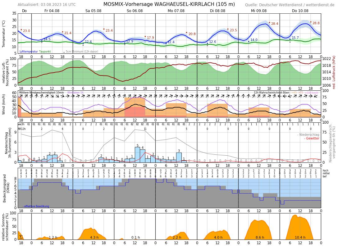 Wetter Wiesloch 14 Tage