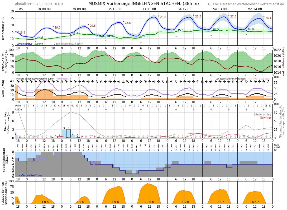 Wetter 15711
