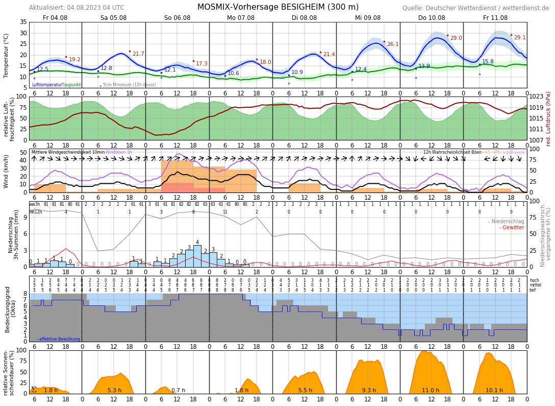 Wetter Besigheim 16 Tage