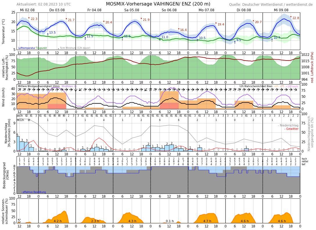 Wetter Aurich 14 Tage