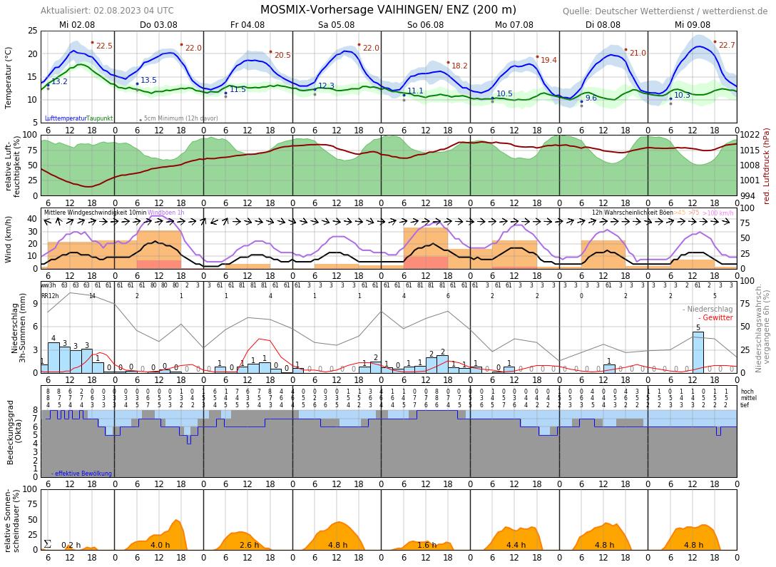 Wetter Vaihingen Enz 14 Tage
