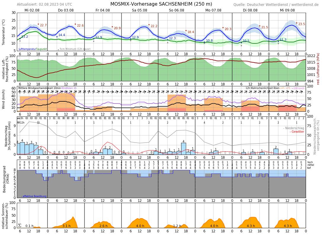 Wetter Sachsenheim 16 Tage