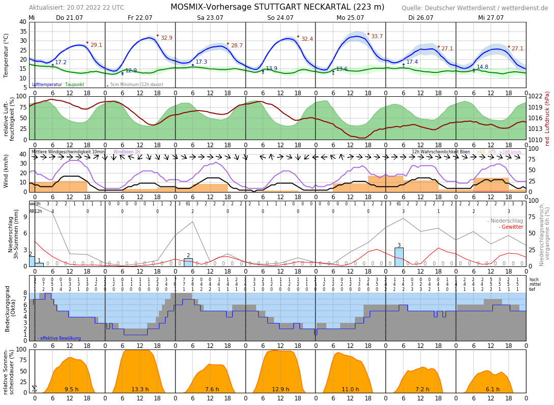 Wetter Stuttgart 10 Tage