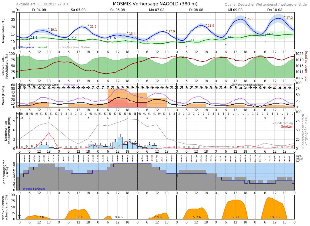 Wetter Waldeck 14 Tage